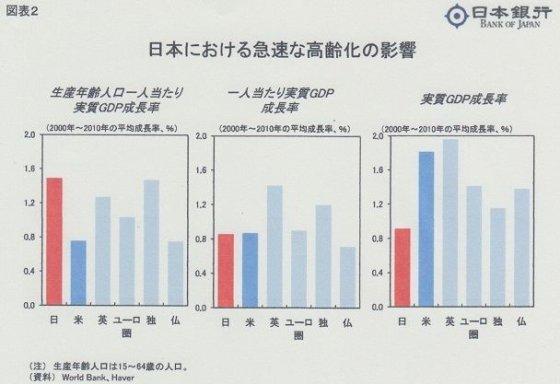 一人あたりGDP成長率は生産年齢人口も考慮が必要。実は日本は生産年齢人口あたりではトップクラス https://t.co/VjJPdgOhGt