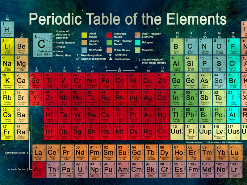Your periodic table posters are now obsolete as four new elements are added. https://t.co/AUD2mSqjsI https://t.co/KNdL80xjOB