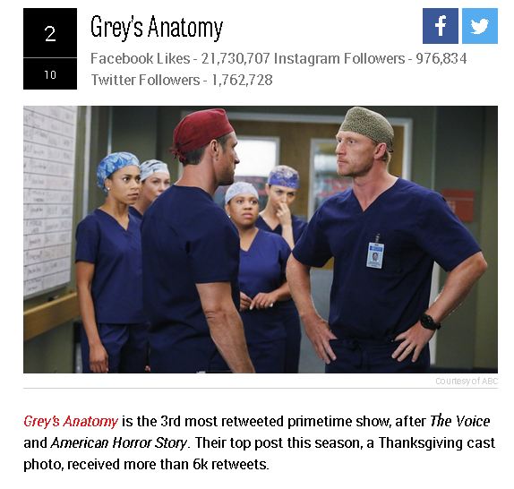 Thanks to fans #GreysAnatomy is the #2 Top TV Drama on #socialmedia > https://t.co/KQJXwcHkgL Woot! Woot! https://t.co/kqh2sTGMs2