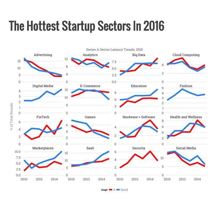 The hottest #startup sectors in 2016  #startups #digital #fintech #education #IoT #BigData @ibmGE via @sandy_carter https://t.co/mA7aoapze9