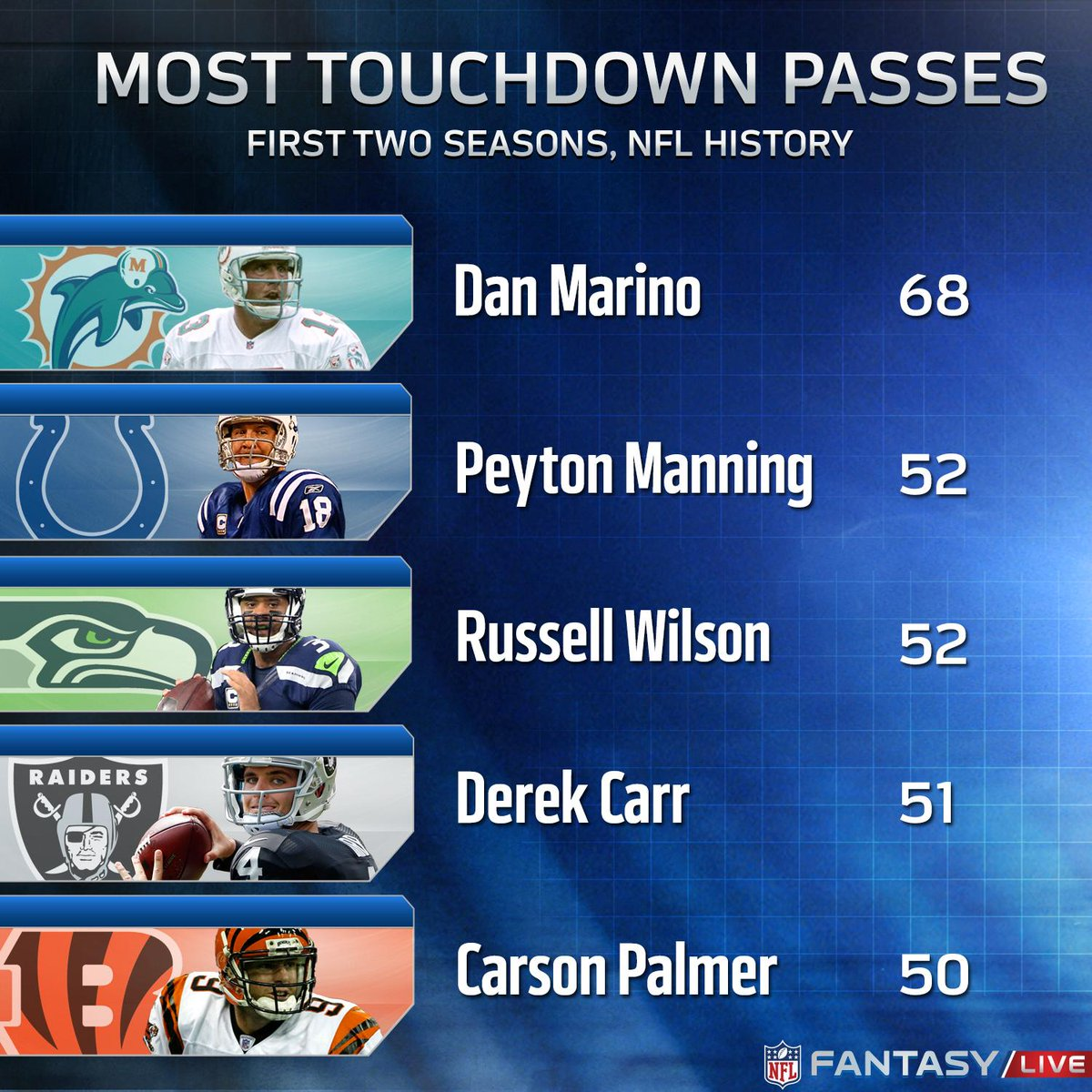 Will Carr jump to 2nd place on the most TD passes in the 1st two seasons list? NFL Fantasy LIVE next on @nflnetwork. https://t.co/i7bkucSvmk