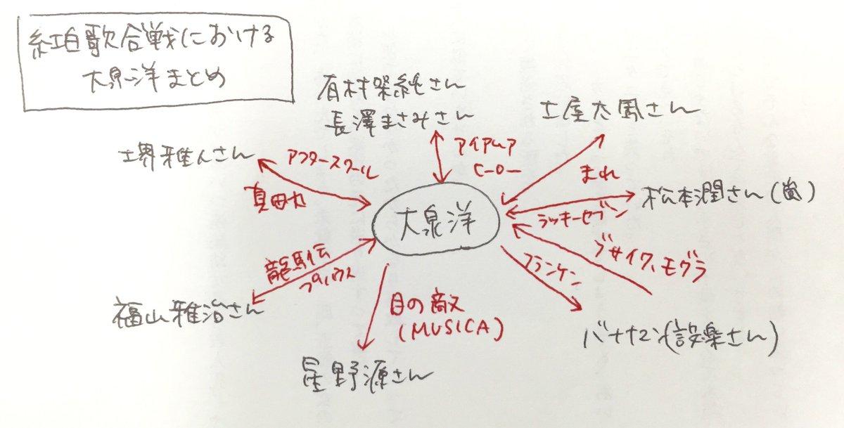 現状をまとめましたのでご確認ください。 #NHK紅白 #大泉審査員 #モノマネレパートリーは省略しています https://t.co/Tlj0TfLufe
