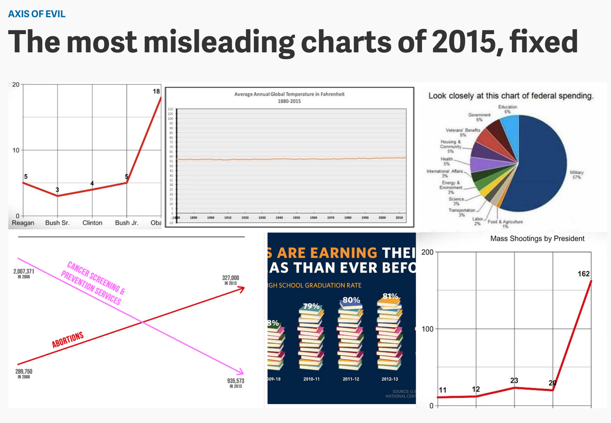 The most misleading charts of 2015 https://t.co/tVkgkXoUhO via @Bkswain87 #dataviz #infographics #dataJournalism https://t.co/QlmTIX6eJu