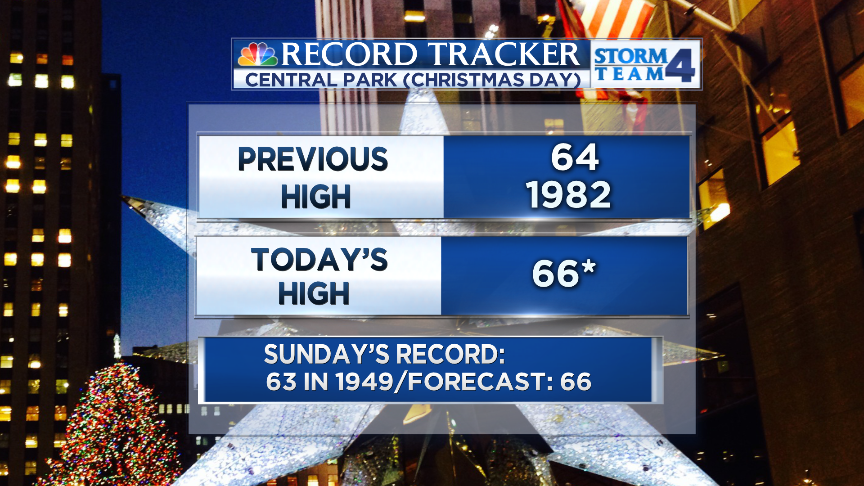 WE HAVE JUST MADE HISTORY AGAIN #NYC! This is now the WARMEST Christmas EVER recorded! https://t.co/gtqwXFIweI