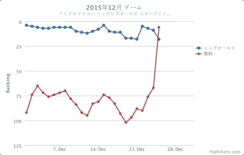 SMAPの中居さんがデレステのCM出演し始めてからアプリダウンロード数伸びすぎだろwww iOS版がほぼ垂直に伸びている https://t.co/QOX6GAIMXg