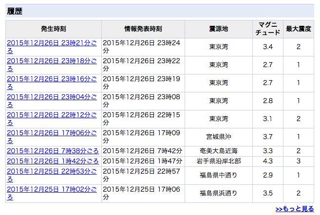 東京湾で細かい地震がさっきから続いてる模様。 https://t.co/TYq2ZfeR0q