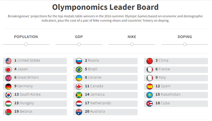 You don't need a crystal ball to predict Rio 2016. You need an Olymponomics calculator: