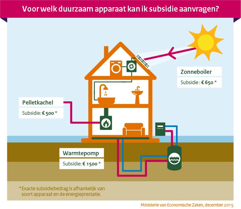 Zelf in bedrijf of huis duurzame #energie opwekken? Per 4 jan 2016 #subsidie @RVO_Duurzaam https://t.co/UmrfbAIxMa https://t.co/HGA27hub7c