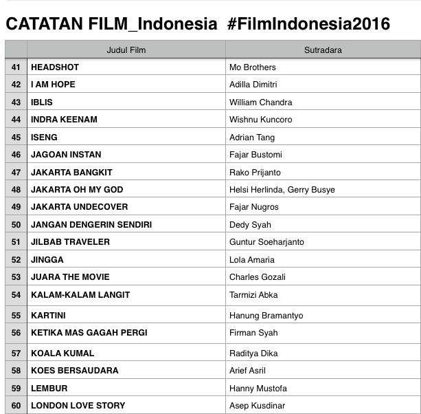 [3/6] Dari 20 judul film ini, yokk di-retweet, salah satu judul film ini pasti paling ditunggu!  #FilmIndonesia2016 https://t.co/IaIcIiQ0TV