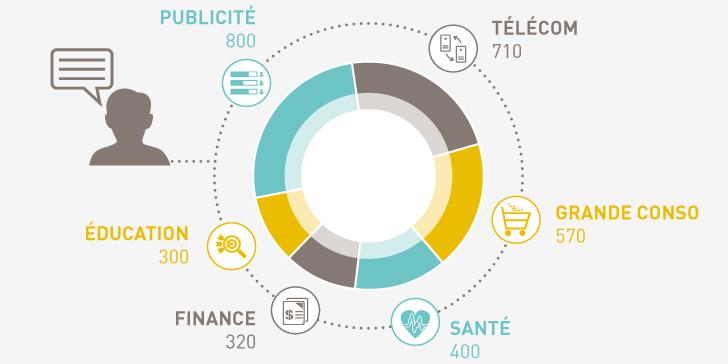 [Infographie] #BigData : le bilan 2015 en chiffres https://t.co/JaxAWDndt7 @bigdataparis https://t.co/0352rBOCsQ
