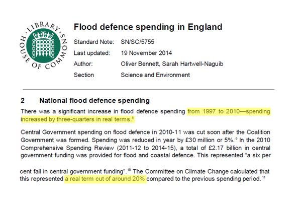 House of Commons Library confirms flood defence spending has been cut since 2010 after rising for some years. https://t.co/Eggj6x1WZQ