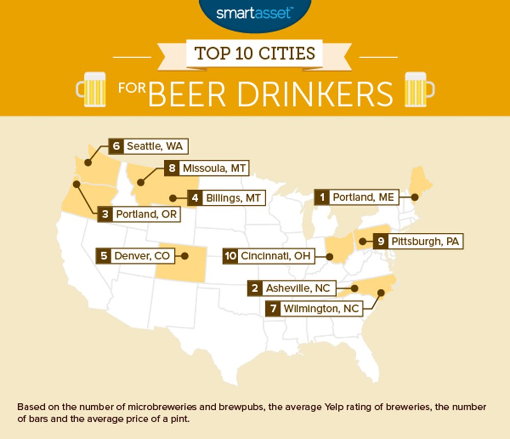 Portland #Maine is top city in U.S. for #beer drinkers, according @smartasset #craftbeer https://t.co/n2S6DM1a7H https://t.co/M8l7qjzLws