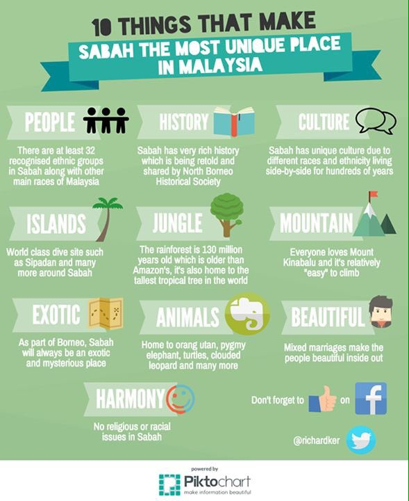10 things that make Sabah the most unique place in Malaysia. https://t.co/YSwFKCZO5G