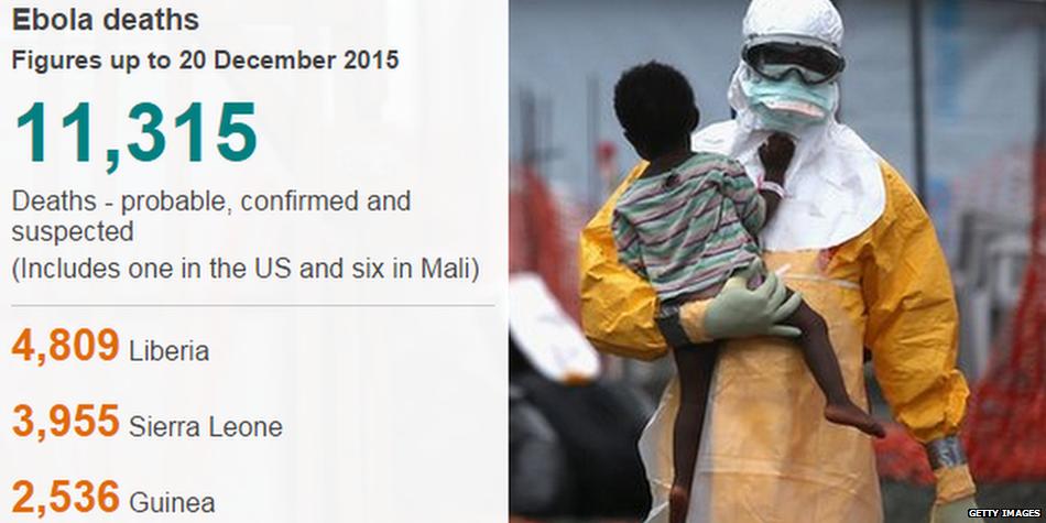 Guinea is Ebola