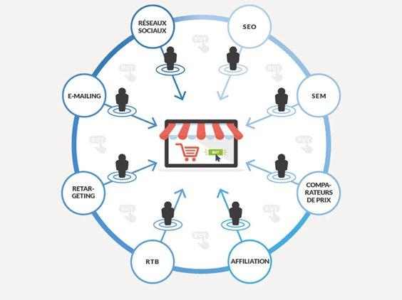 #ecommerce @lengow dévoile cette infographie avec 8 leviers d'acquisition efficaces https://t.co/yYJh2Ac3oZ https://t.co/FncS21SzTD