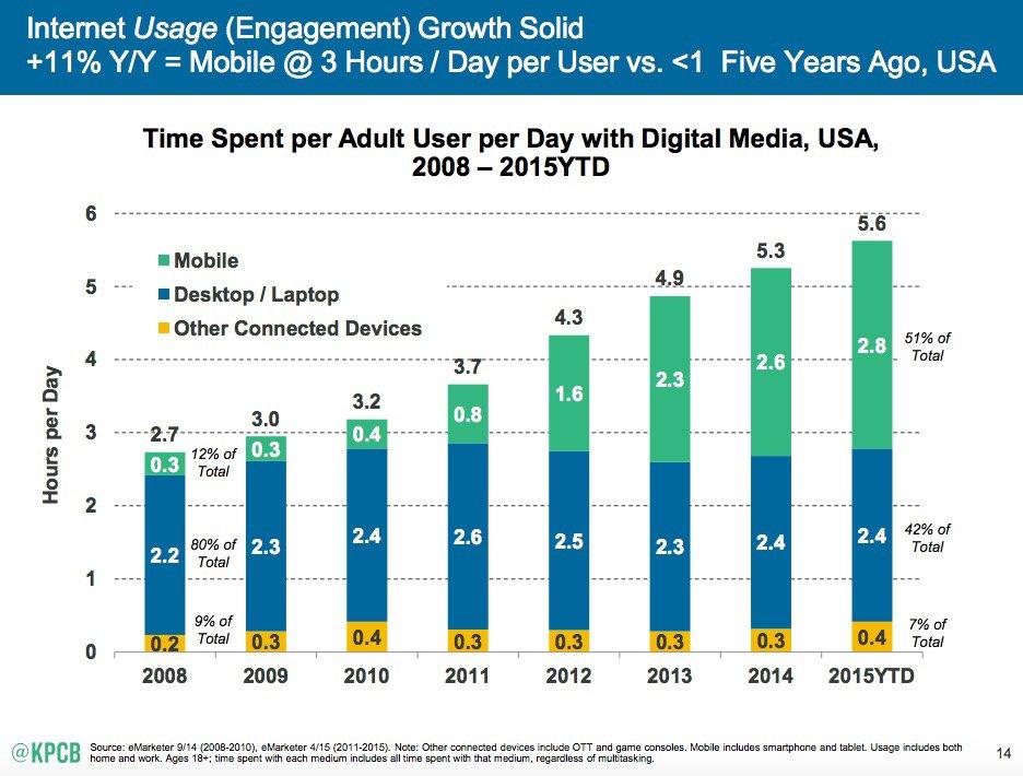 Désormais, 51% du temps passé sur Internet l'est sur Mobile - first time ever mobile is #1. —@kpcb https://t.co/iVPeoEbiZL