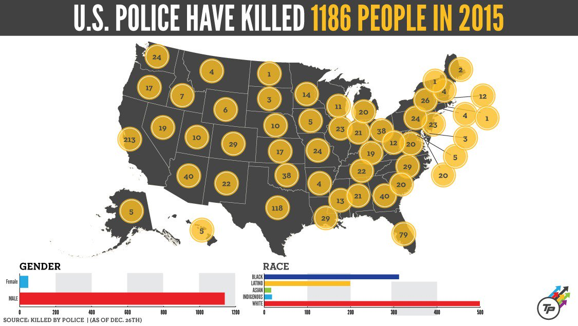 Despite public protests, etc., U.S. cops killed more people in 2015 than in 2014.  https://t.co/JHloXWla0d https://t.co/5JtUb2zCyP