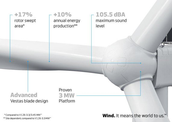 @Vestas earns first order for its new V136-3.45 MW turbine https://t.co/1OFtHDaifx #windpower #windenergy https://t.co/4LwWDmqDn5
