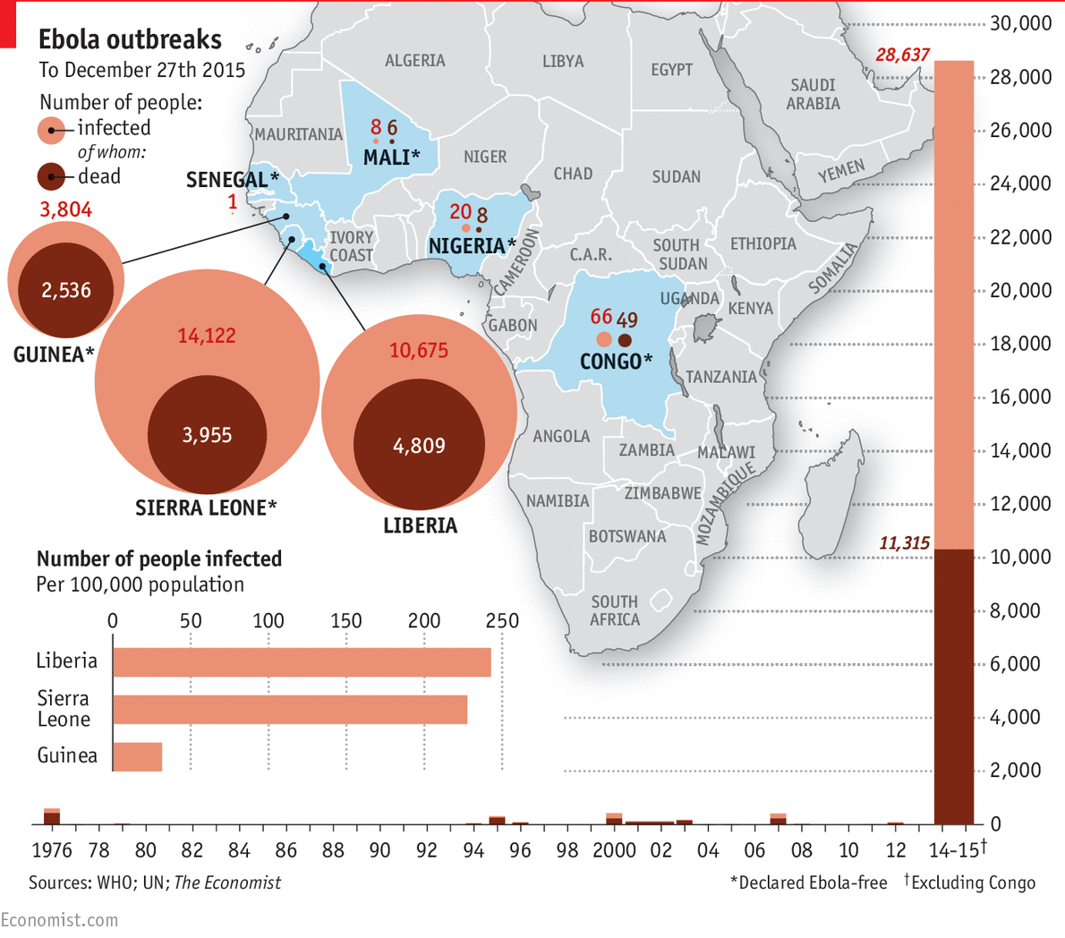 Ebola in graphics: the toll of a tragedy