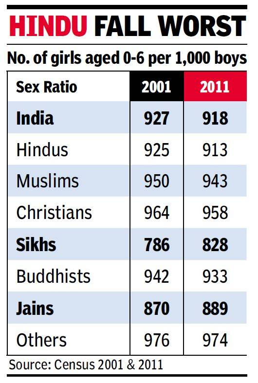 Only 918 girls for every 1000 boys as #India still says no to daughters. https://t.co/xo6YxPTEh1 via @timesofindia https://t.co/DBJCwt3uBg