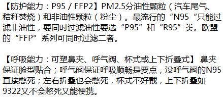仔细研究了下雾霾口罩,总结造福懒癌患者。。两个淘宝关键词:P95+呼吸阀(懒癌晚期直接搜3M 9322) https://t.co/VSrRYoqpCk