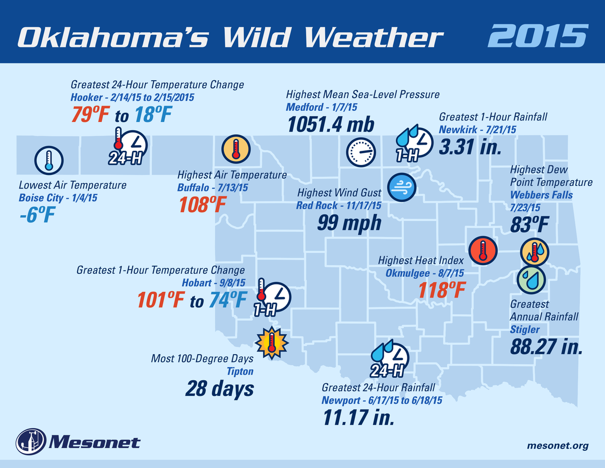 Here is a quick look back at some of the wildest #okwx the #okmesonet measured in a historic weather year for OK! https://t.co/apEoRUa0qK