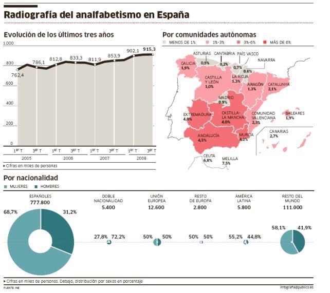 Andalucía el doble de analfabetismo que Cataluña, que a su vez el doble que Madrid. Vaya. Vía @ldpsincomplejos https://t.co/ceTDz60RY8