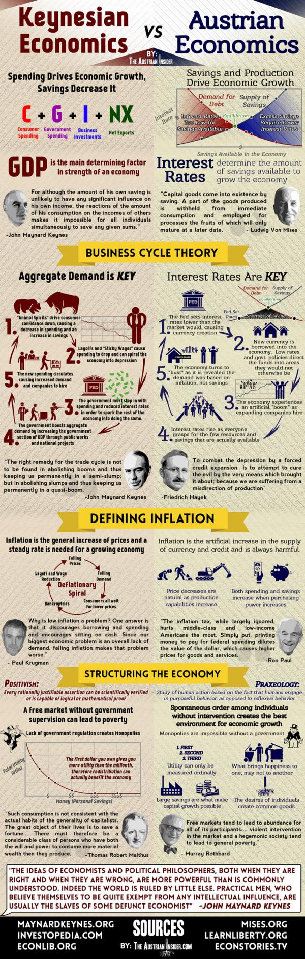 Keynesian vs. Austrian #economic theories. Wonderfull #infographic. (P.S. go Austria!) https://t.co/gFRCIYqOiC