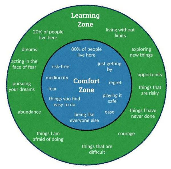 As we enter the New Year, let's find a way to move out of our comfort zone into our learning zone https://t.co/pjmLMelbbv