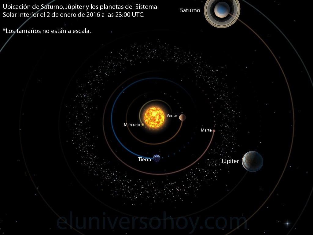 La Tierra ha alcanzado el Perihelio (punto más cercano al Sol) a las 23:00 UTC. Distancia de 147,1 millones de km. https://t.co/eydc8KiXMk