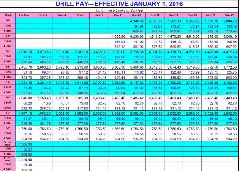 Guard pay charts solid clique27 com