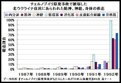 今年は以下のグラフ示す6年目を迎える 放射能汚染が人体へ影響をもたらす脅威の年 君は生き残る事が出来るか? https://t.co/ppkdCZNYR3