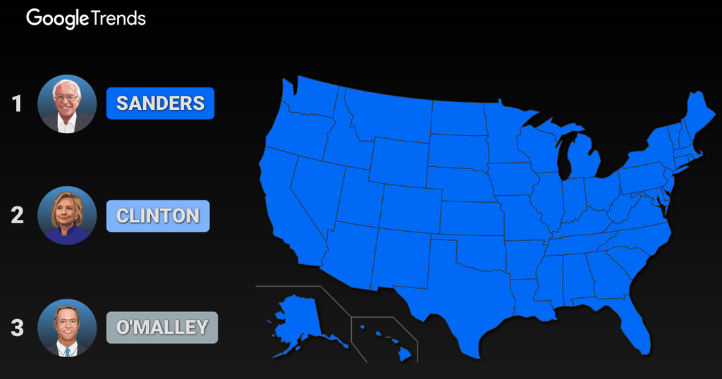 .@BernieSanders was the top-searched candidate in all 50 states during #DemDebate, per @GoogleTrends https://t.co/Bs4A82vsJg