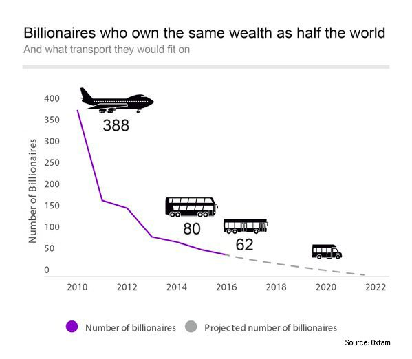Richest 62 have same wealth as the poorest 3.6bn. We must tackle #inequality and #EvenItUp! https://t.co/0QcuB7kzXc https://t.co/g0ZNN5T6js