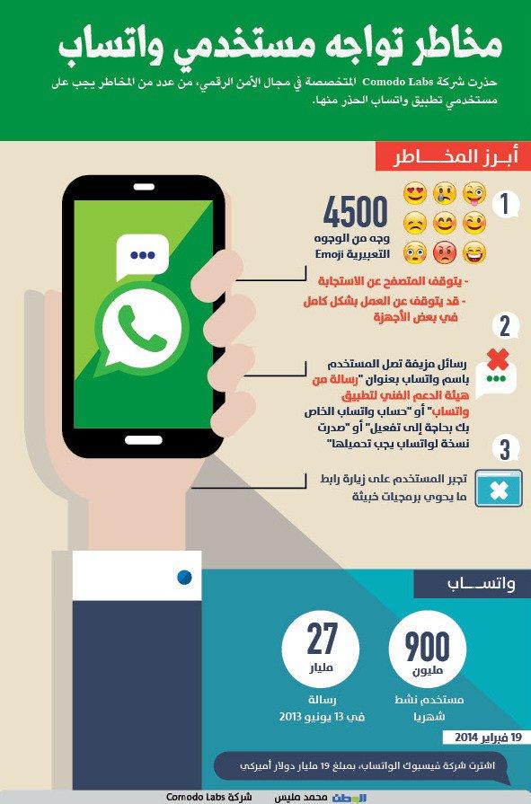 #انفوجرافيك | مخاطر تواجه مستخدمي #واتساب - الوطن https://t.co/V9mfIPbR2g