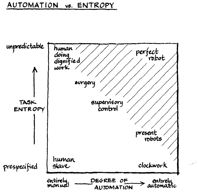 Automation vs. Entropy, Sheridan and Verplank, 1978, brilliant as always: https://t.co/7f031Iy1pL https://t.co/5XwaMlqfQ8
