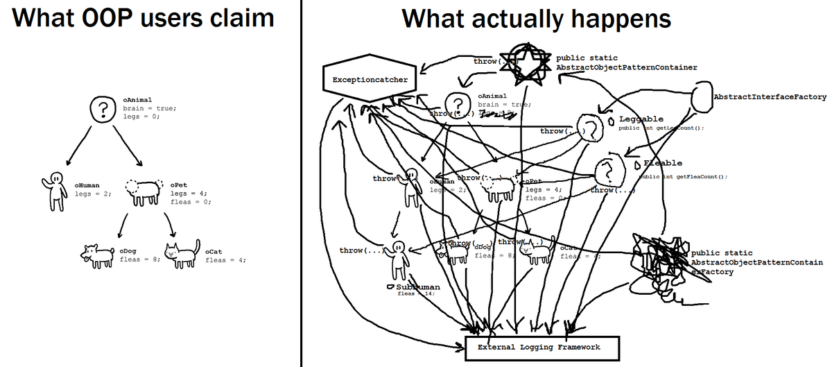 Don't take this too seriously, but.. OOP theory vs OOP reality. /via https://t.co/XKjltezYK9 https://t.co/GcHVyC08Sl