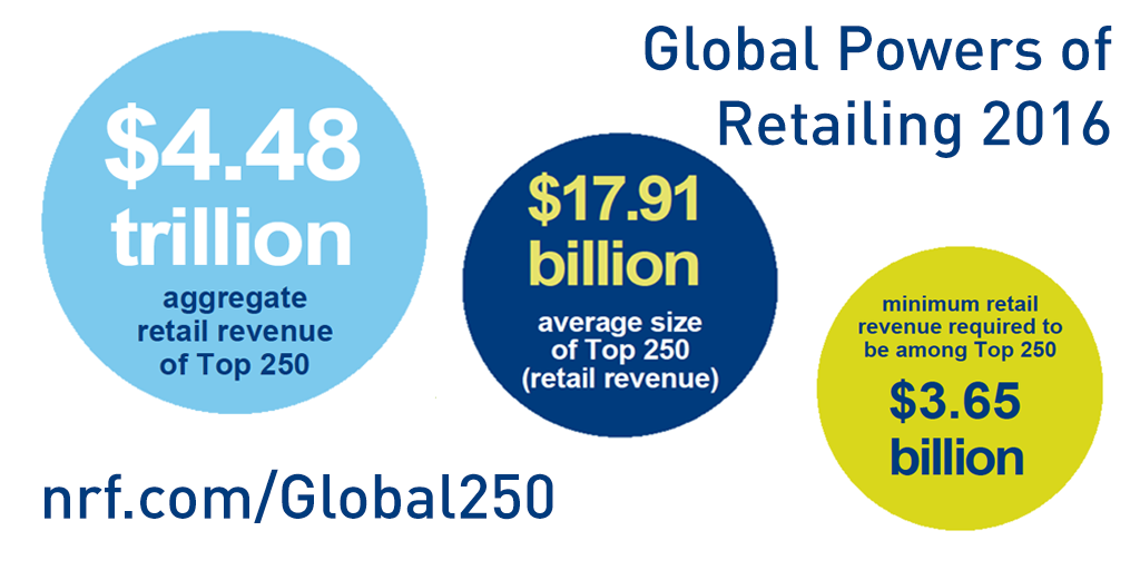 .@STORESmedia and @Deloitte release 2016 Global Powers of Retailing. #nrf16 https://t.co/aorWBxuwQJ https://t.co/C5ma28CI0m