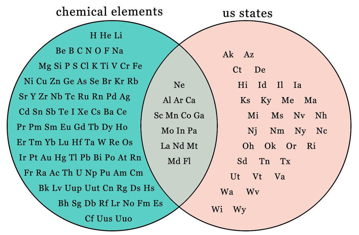 Us states and chemical elements the venn diagram neon nebraska us states and chemical elements the venn diagram neon nebraska manganese minnesota ccuart Images