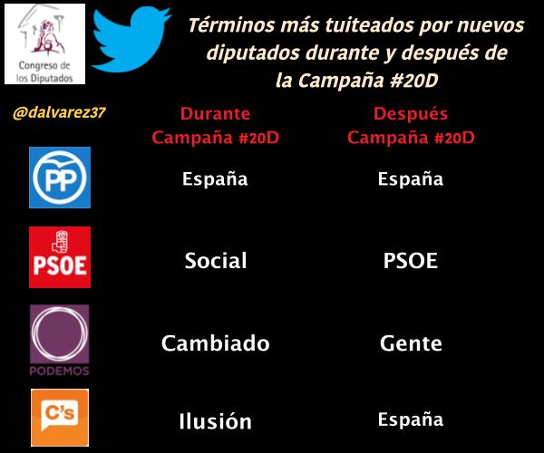 Términos más usados por los nuevos diputados del @Congreso_Es, durante y después de la campaña electoral #20D. https://t.co/GcxJORjOqv