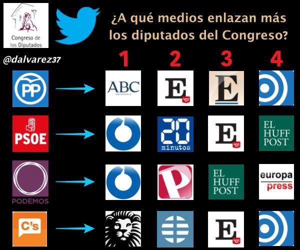 ¿A qué medios de comunicación enlazan más en sus Twitter los diputados del @Congreso_ES? Conclusiones al gusto... https://t.co/9JT3gktCqs