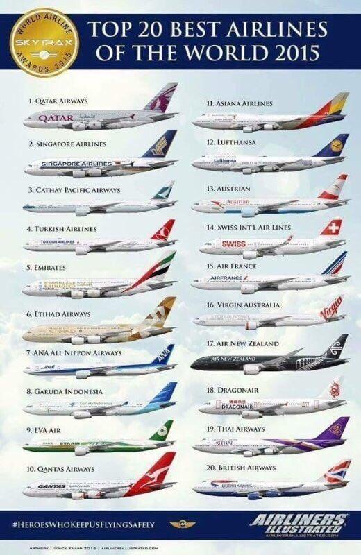 Las mejores 20 aerolíneas del mundo https://t.co/Rik9CZWZsN