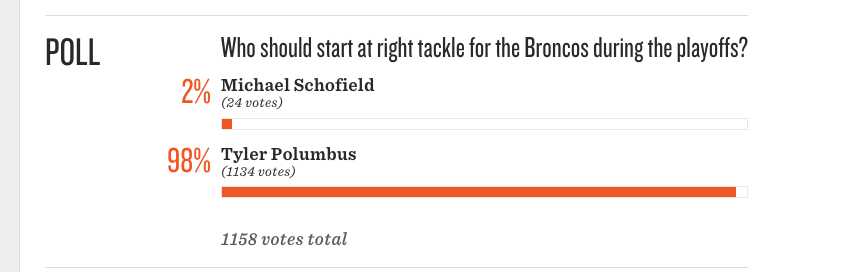 Looks like #BroncosCountry has spoken @MileHighReport.   Holy one-sides poll haha https://t.co/x0rlLaoQpX