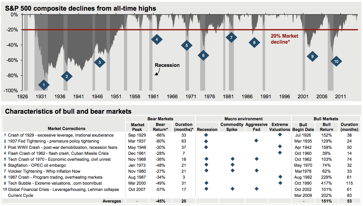 Here's what happened the last 10 times the stock market disintegrated into a bear market https://t.co/iLKnlIF49b https://t.co/F9OcUzpZPc