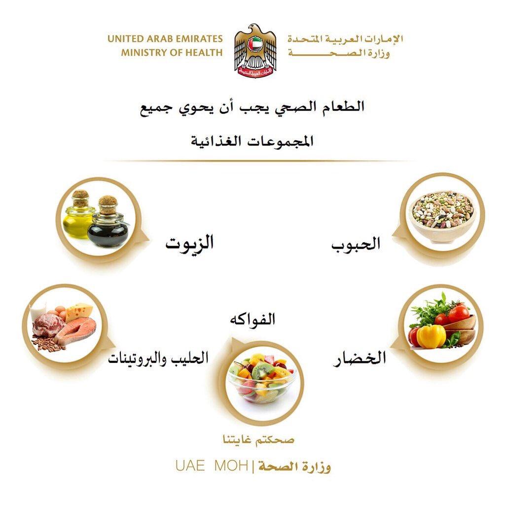 وزارة الصحة: الطعام الصحي يجب يحتوي على كل المجموعات الغذائية #مصدرك_الأول  @UAEMOH https://t.co/ULHSCxK228
