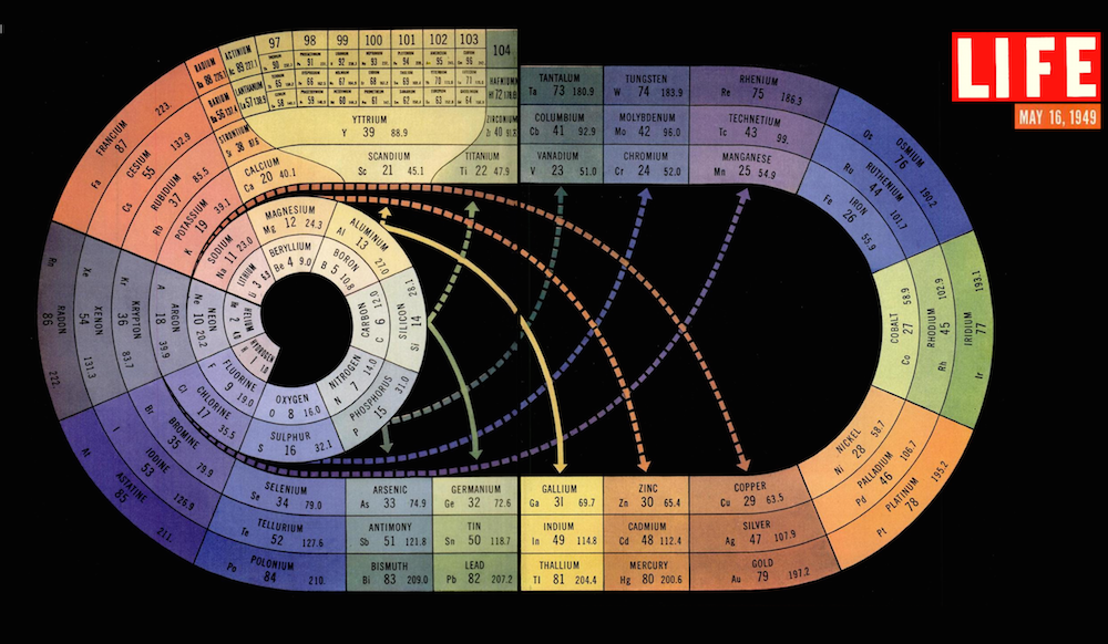 ERMIGHERD BEAUTIFUL PERIODIC TABLE VISUALISATION! #periodictable #elements via @SciencePunk https://t.co/4qhwjVWlXY https://t.co/bFgzobtYDM