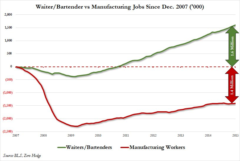 Waiter and bartenders vs manufacturing workers: since Dec 2007 https://t.co/N2Loq87jzw
