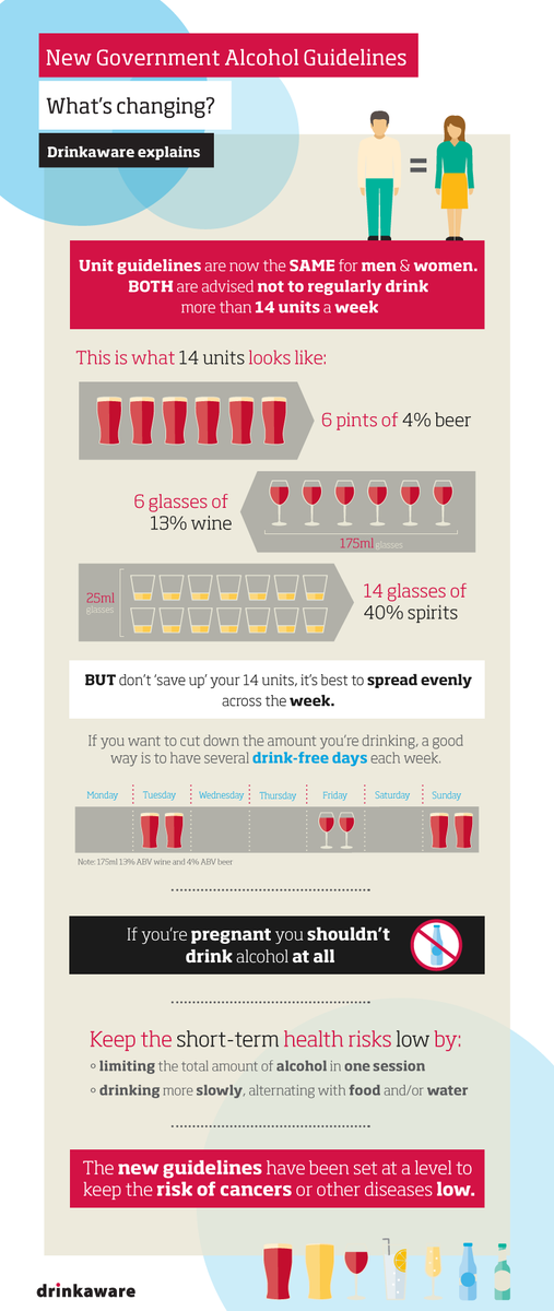 Confused about new #alcoholguidelines? Our infographic explains what's changed & how you're affected https://t.co/IJH7DUQHby