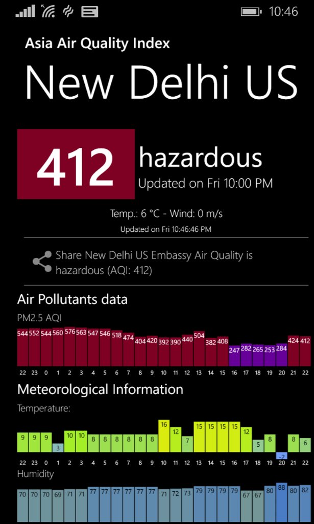 #OddEven. 8th day Friday 8pm. No reduction in Delhi pollution levels. Trust data not corrupt politicians. https://t.co/cpVni1O2Bv