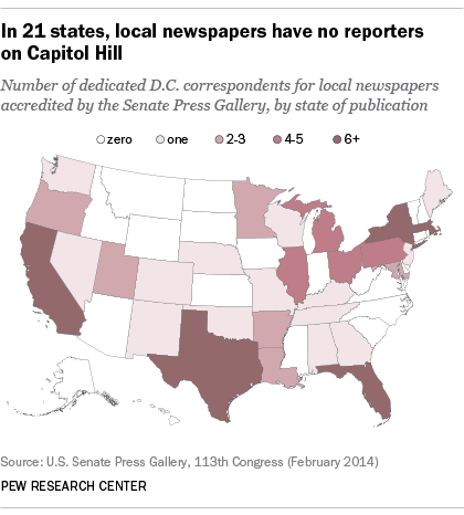 21 states have no local newspaper reporters in DC to cover Congress. Another 14 have just 1 https://t.co/BqygPu9yqJ https://t.co/N9AD4mj3h2
